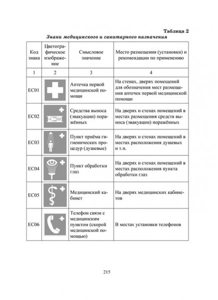 Безопасность медицинской техники
