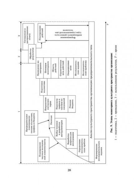 Некоторые аспекты формирования культуры управления организациями предпринимательского типа